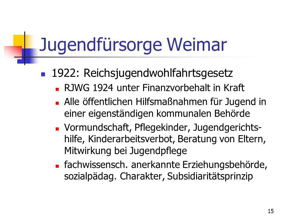 Jugendfürsorge Weimar
