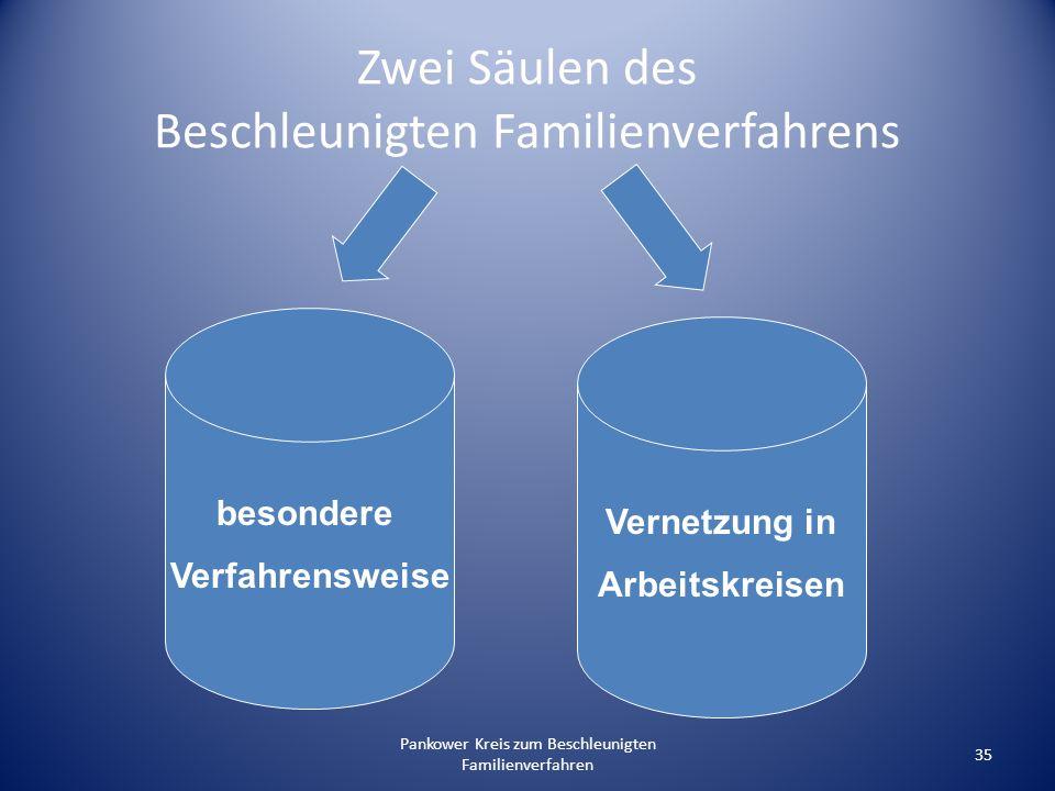 Zwei Säulen des Beschleunigten Familienverfahrens