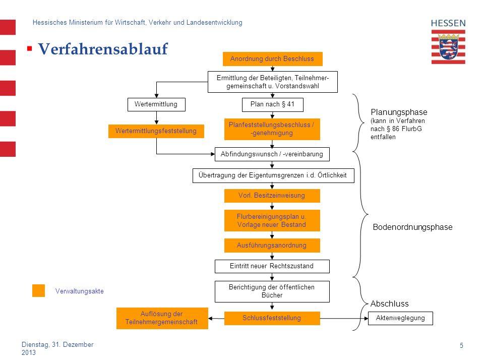 Verfahrensablauf Planungsphase Bodenordnungsphase Abschluss