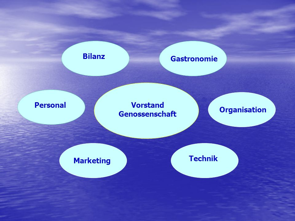 Bilanz Gastronomie Personal Vorstand Genossenschaft Organisation Technik Marketing