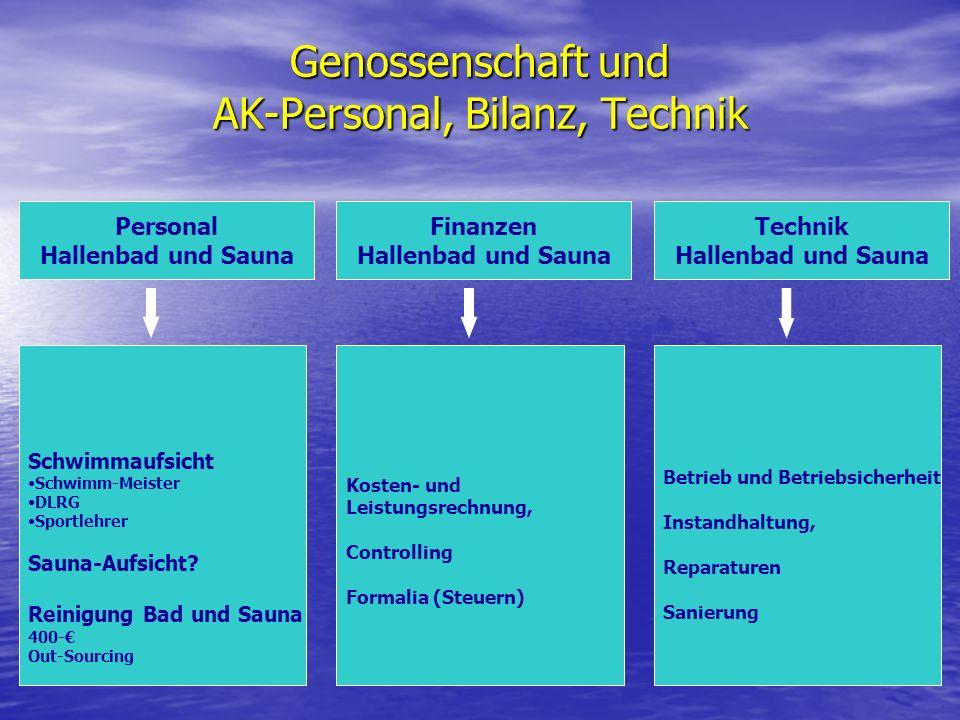 Genossenschaft und AK-Personal, Bilanz, Technik