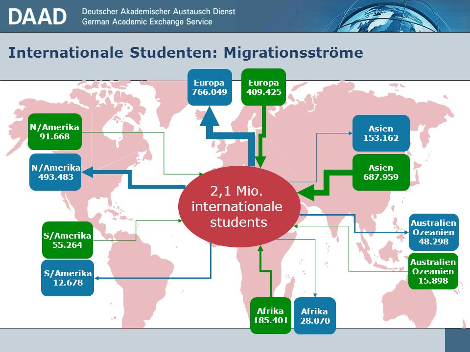 Internationale Studenten: Migrationsströme
