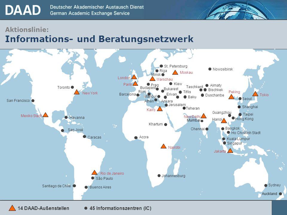 Aktionslinie: Informations- und Beratungsnetzwerk