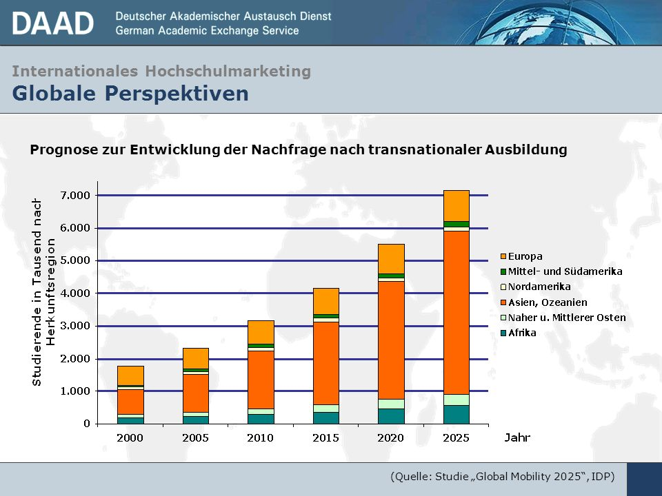 Internationales Hochschulmarketing Globale Perspektiven