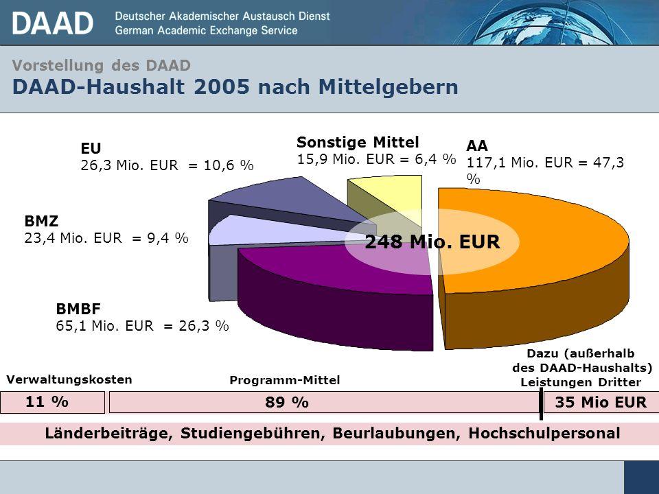 Vorstellung des DAAD DAAD-Haushalt 2005 nach Mittelgebern