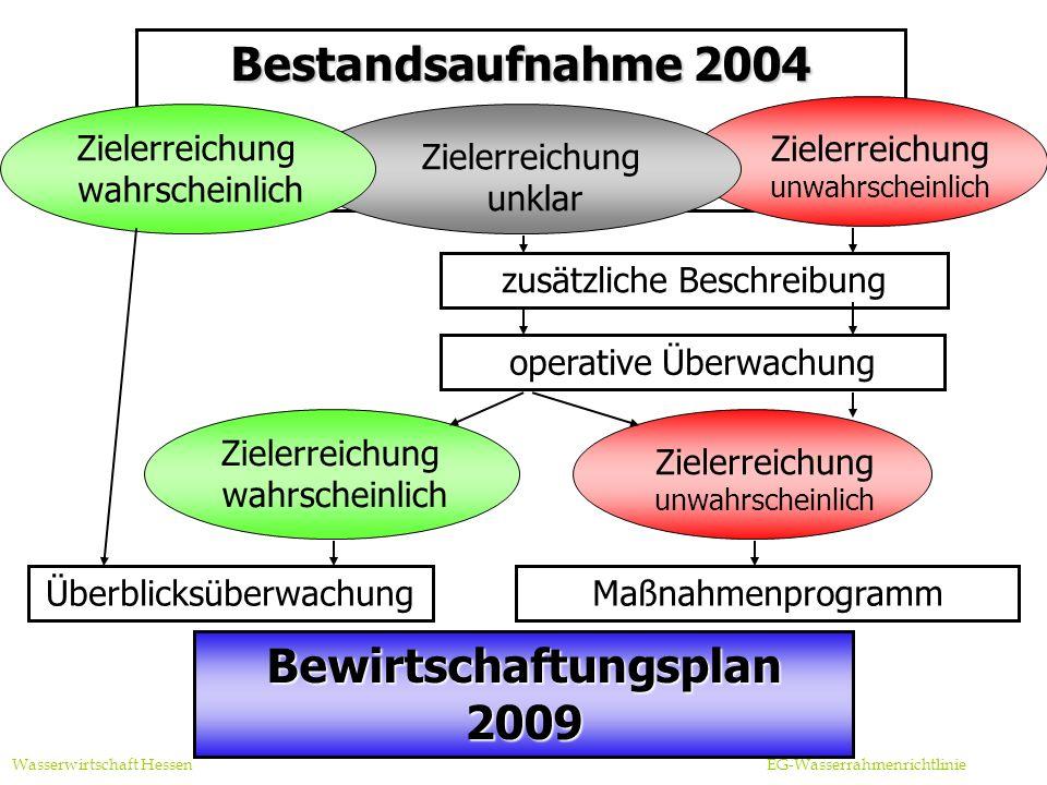 Bewirtschaftungsplan 2009