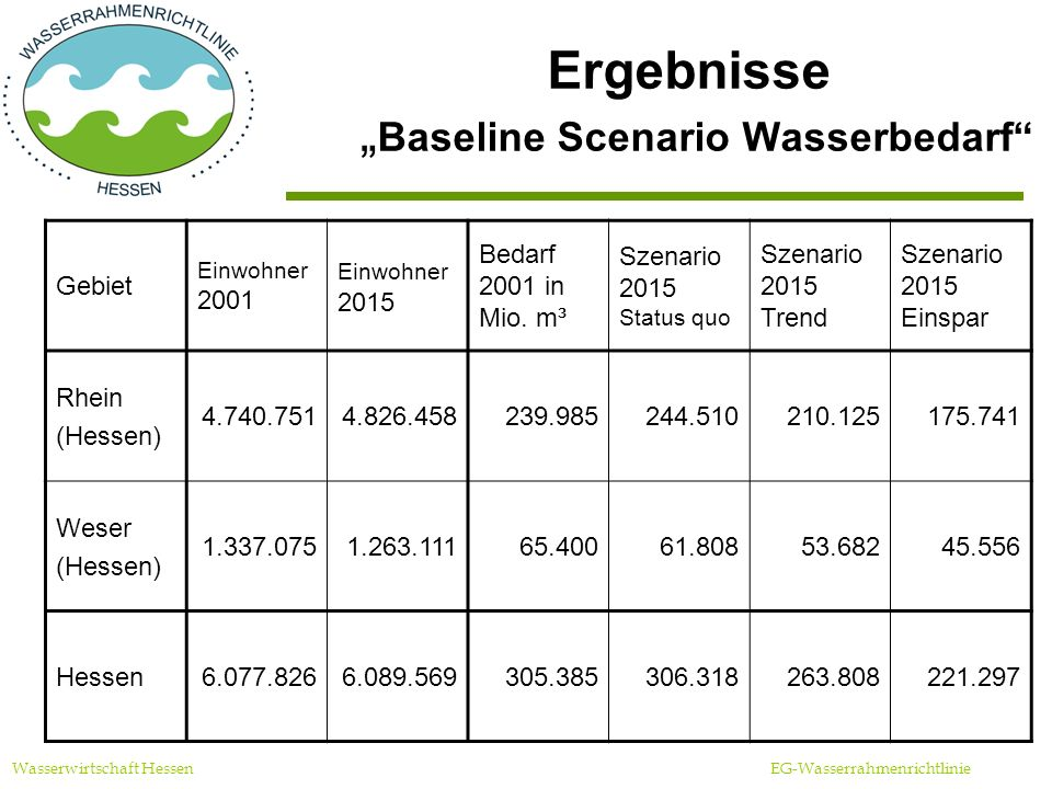 """Ergebnisse """"Baseline Scenario Wasserbedarf"""
