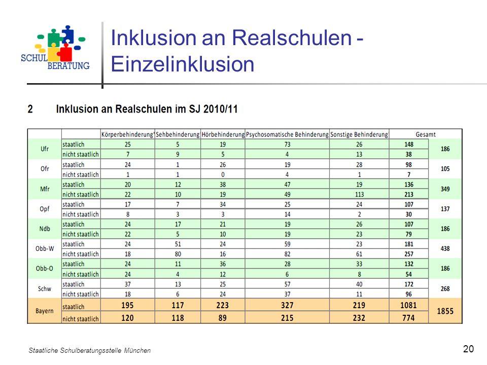 Inklusion an Realschulen - Einzelinklusion