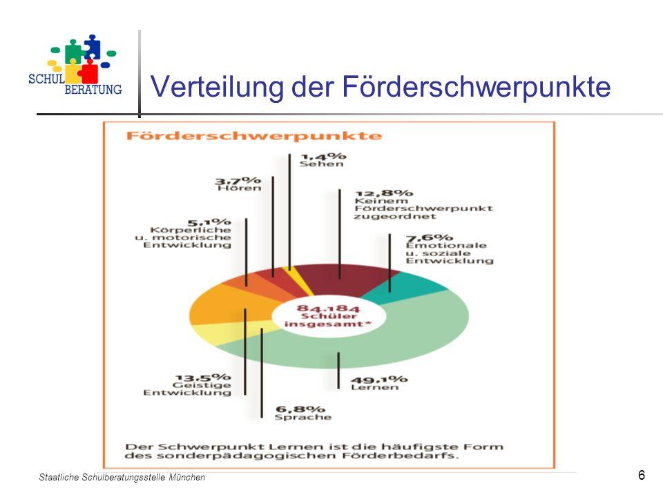 Verteilung der Förderschwerpunkte