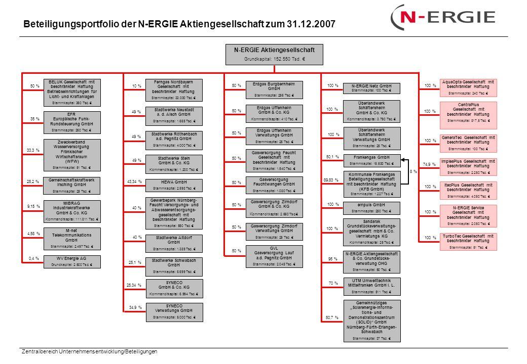 Beteiligungsportfolio der N-ERGIE Aktiengesellschaft zum 31.12.2007