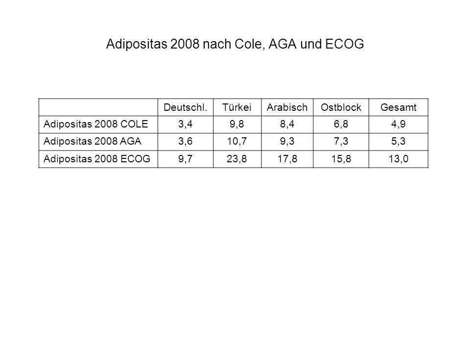 Adipositas 2008 nach Cole, AGA und ECOG