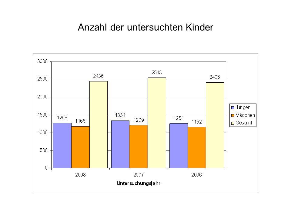Anzahl der untersuchten Kinder