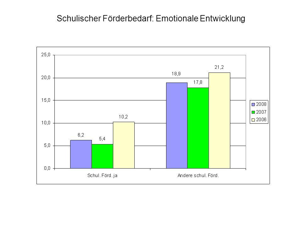 Schulischer Förderbedarf: Emotionale Entwicklung