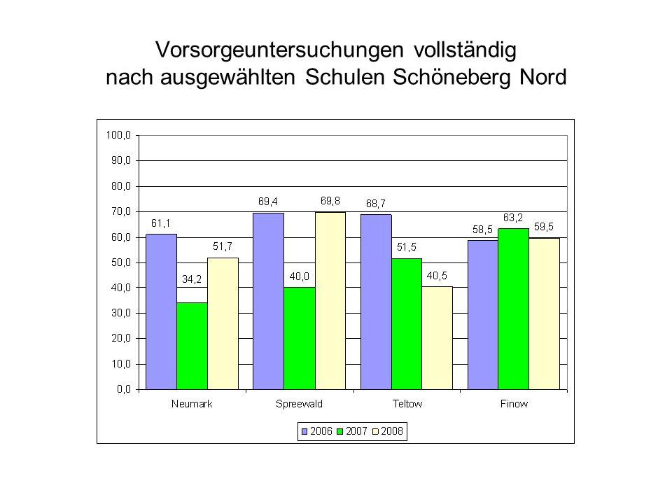Vorsorgeuntersuchungen vollständig nach ausgewählten Schulen Schöneberg Nord