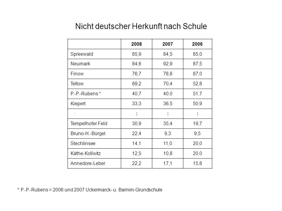 Nicht deutscher Herkunft nach Schule
