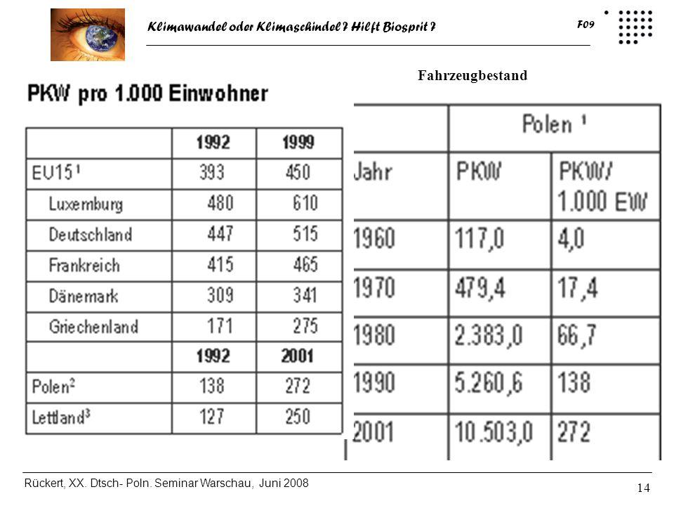 Fahrzeugbestand In Polen in den letzten 10 Jahren verdoppelt
