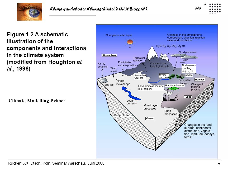Figure 1.2 A schematic illustration of the components and interactions in the climate system (modified from Houghton et al., 1996)