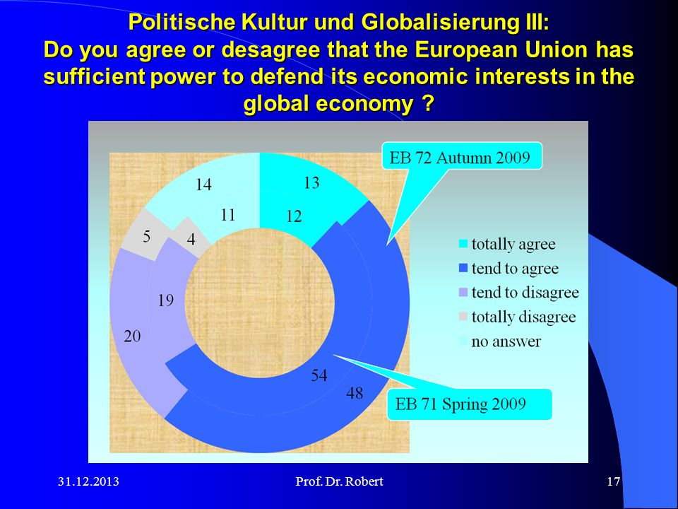 Politische Kultur und Globalisierung III: Do you agree or desagree that the European Union has sufficient power to defend its economic interests in the global economy