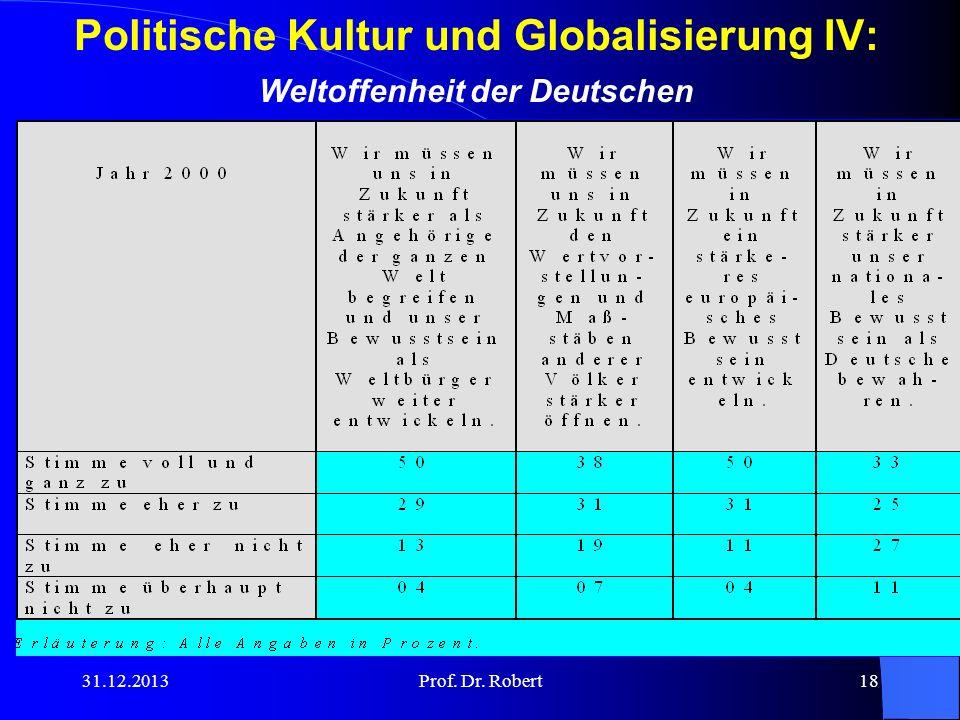 Politische Kultur und Globalisierung IV: Weltoffenheit der Deutschen