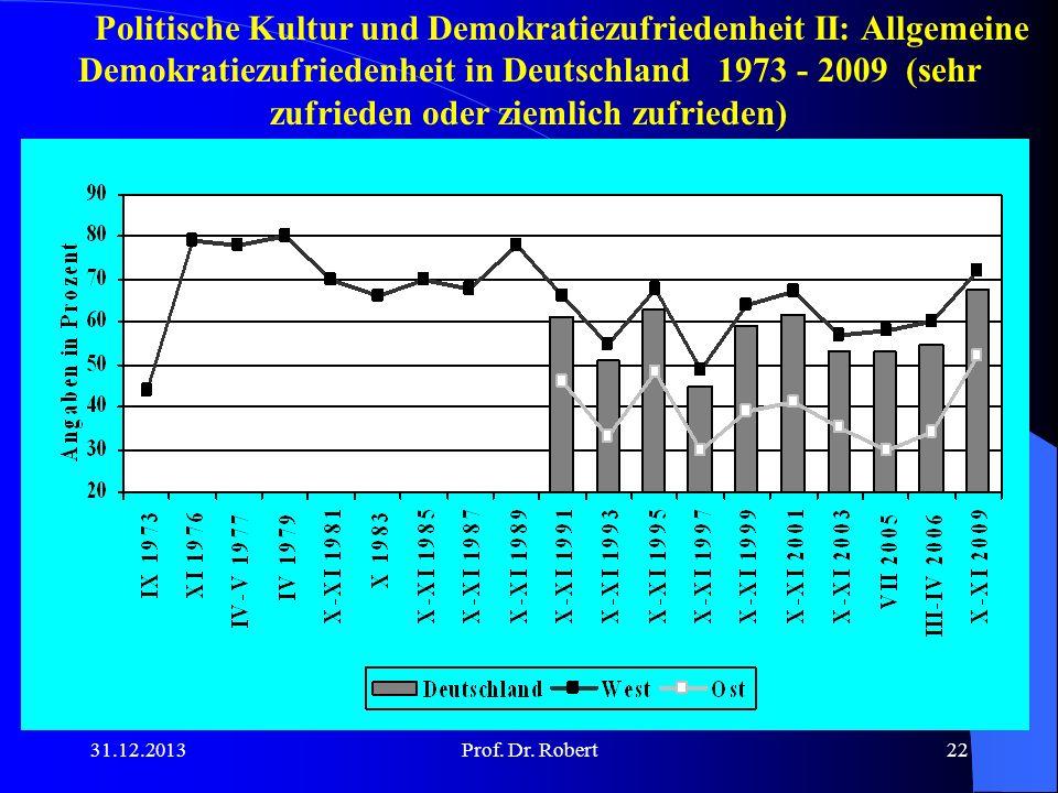 Politische Kultur und Demokratiezufriedenheit II: Allgemeine Demokratiezufriedenheit in Deutschland 1973 - 2009 (sehr zufrieden oder ziemlich zufrieden)