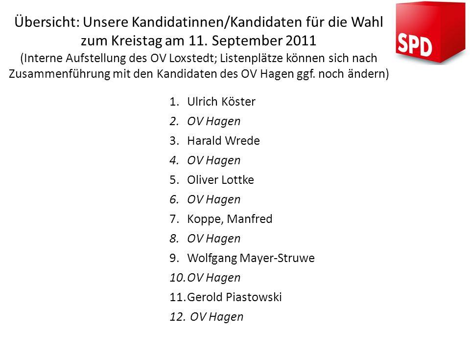 Übersicht: Unsere Kandidatinnen/Kandidaten für die Wahl zum Kreistag am 11. September 2011