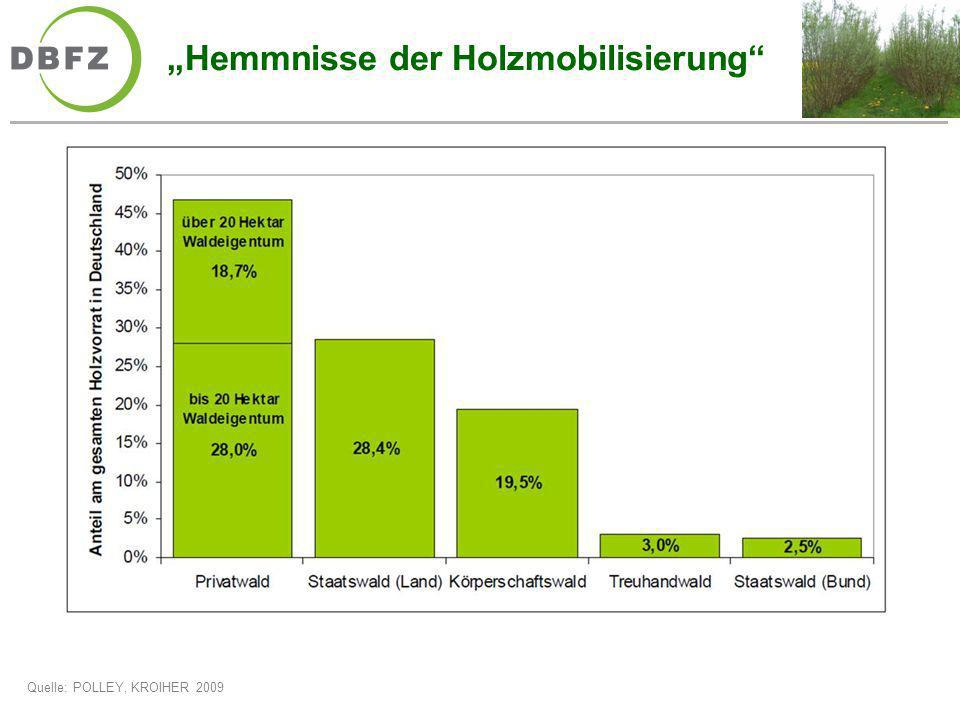 """""""Hemmnisse der Holzmobilisierung"""