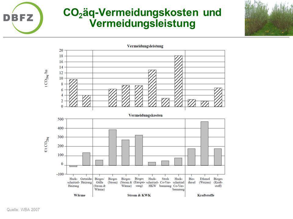 CO2äq-Vermeidungskosten und Vermeidungsleistung