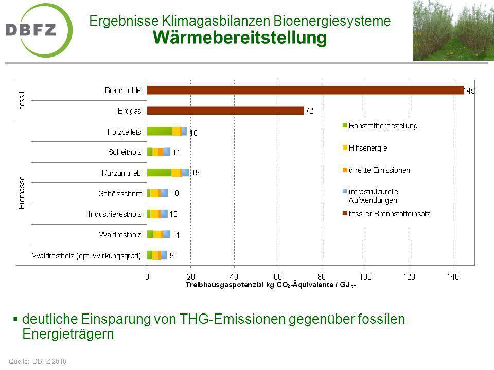 Ergebnisse Klimagasbilanzen Bioenergiesysteme Wärmebereitstellung