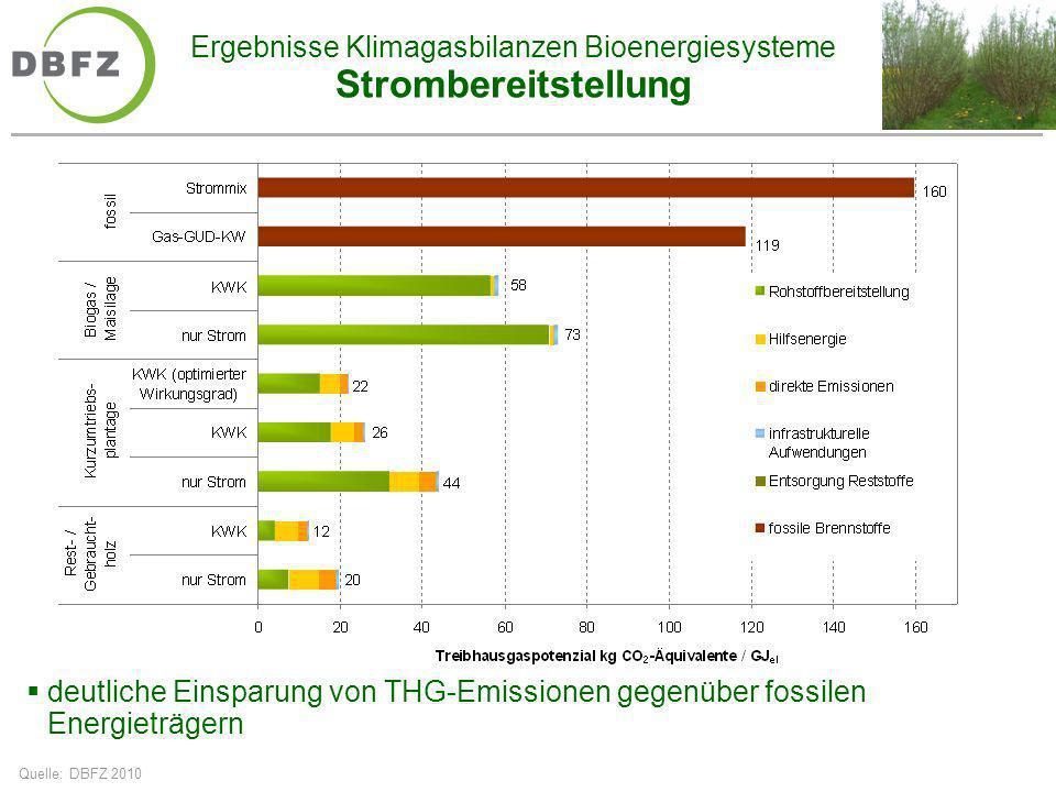 Ergebnisse Klimagasbilanzen Bioenergiesysteme Strombereitstellung