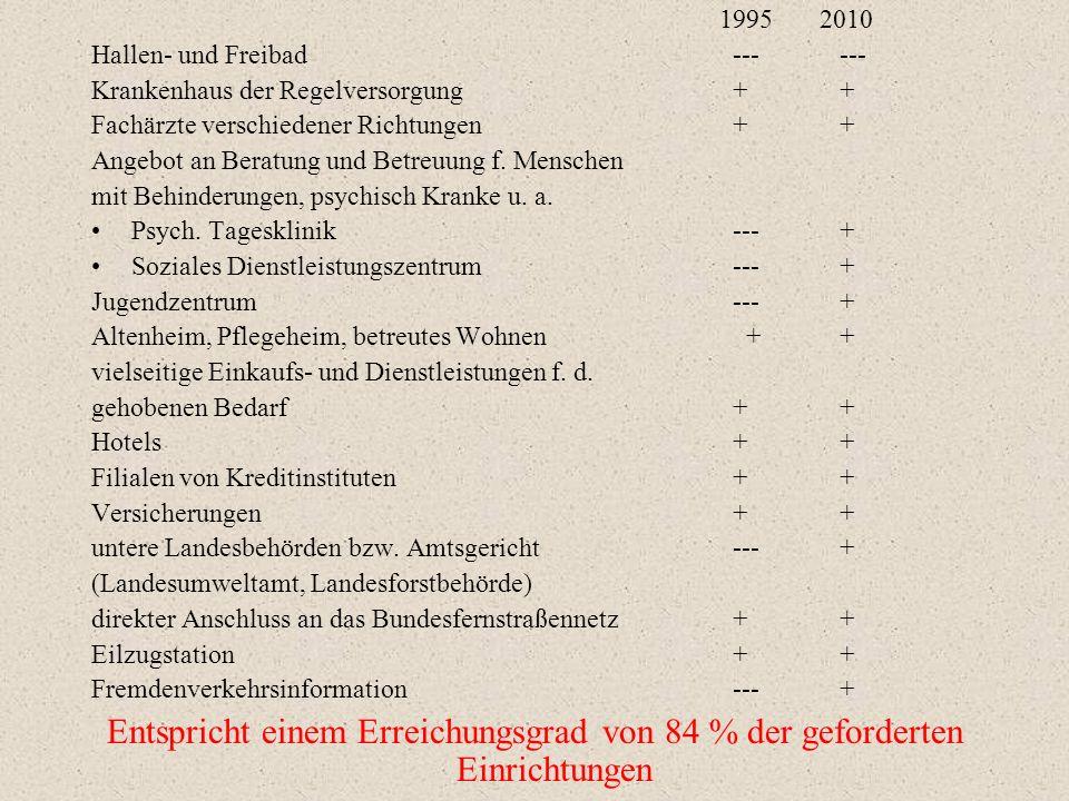 1995 2010 Hallen- und Freibad --- --- Krankenhaus der Regelversorgung + +