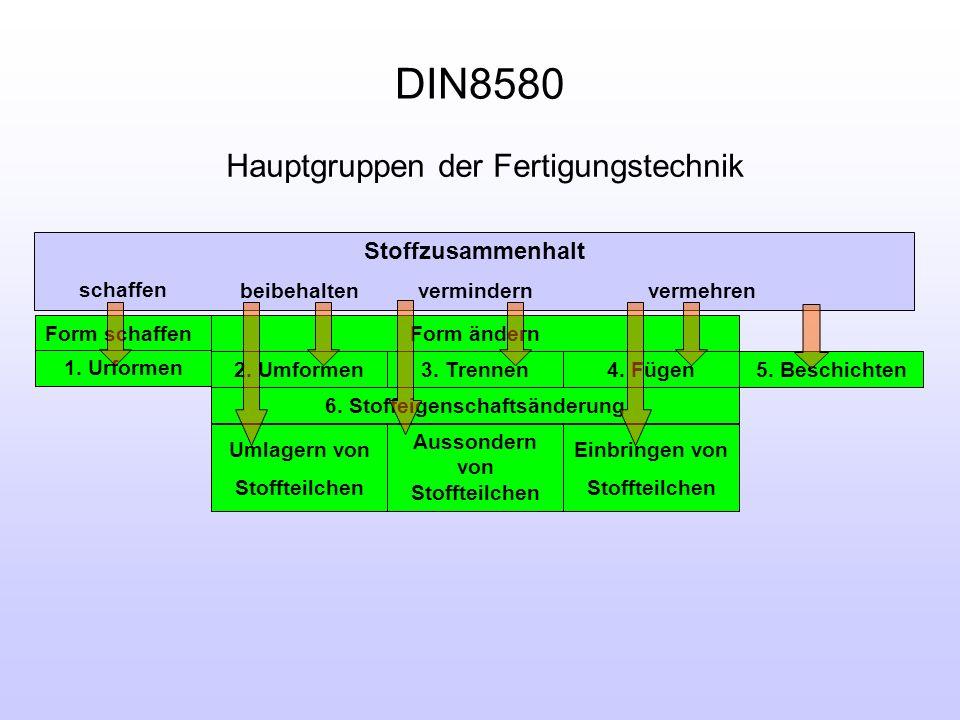 DIN8580 Hauptgruppen der Fertigungstechnik Stoffzusammenhalt schaffen