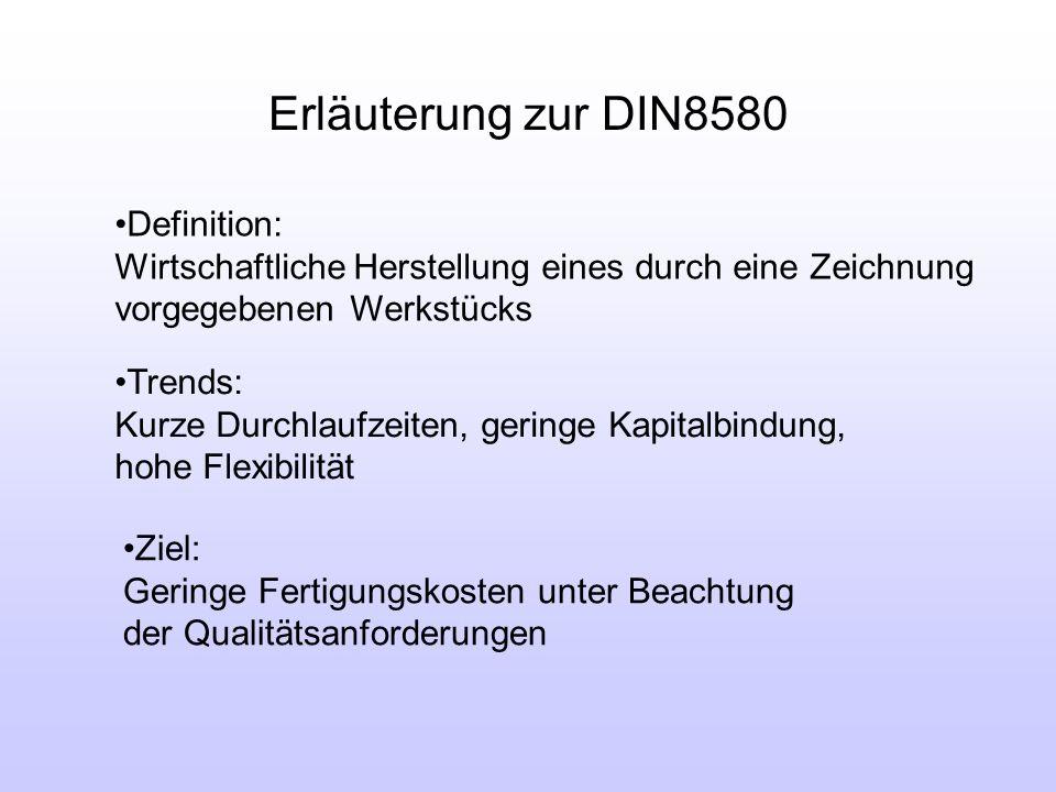 Erläuterung zur DIN8580 Definition: