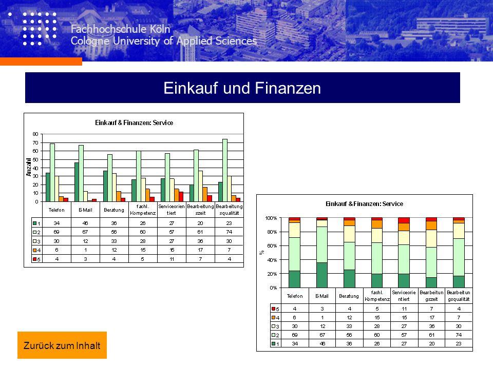 Einkauf und Finanzen Fachhochschule Köln