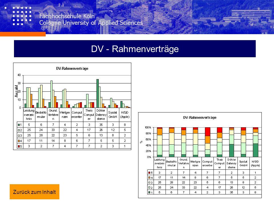DV - Rahmenverträge Fachhochschule Köln