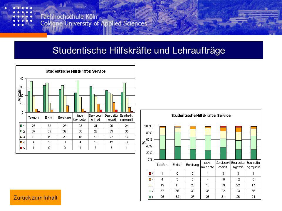 Studentische Hilfskräfte und Lehraufträge