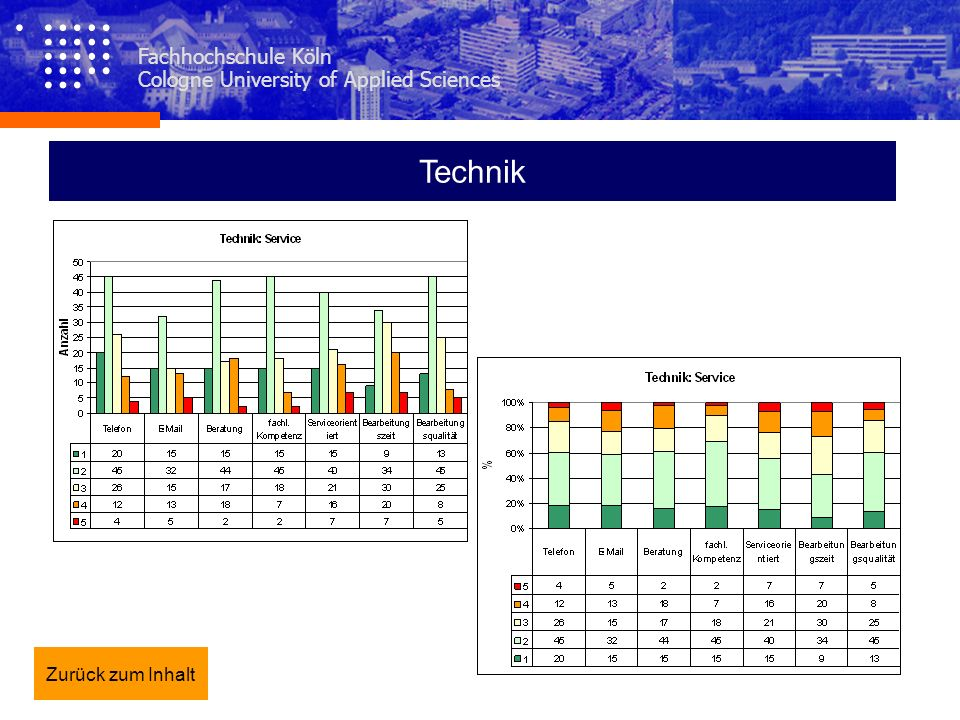 Technik Fachhochschule Köln Cologne University of Applied Sciences