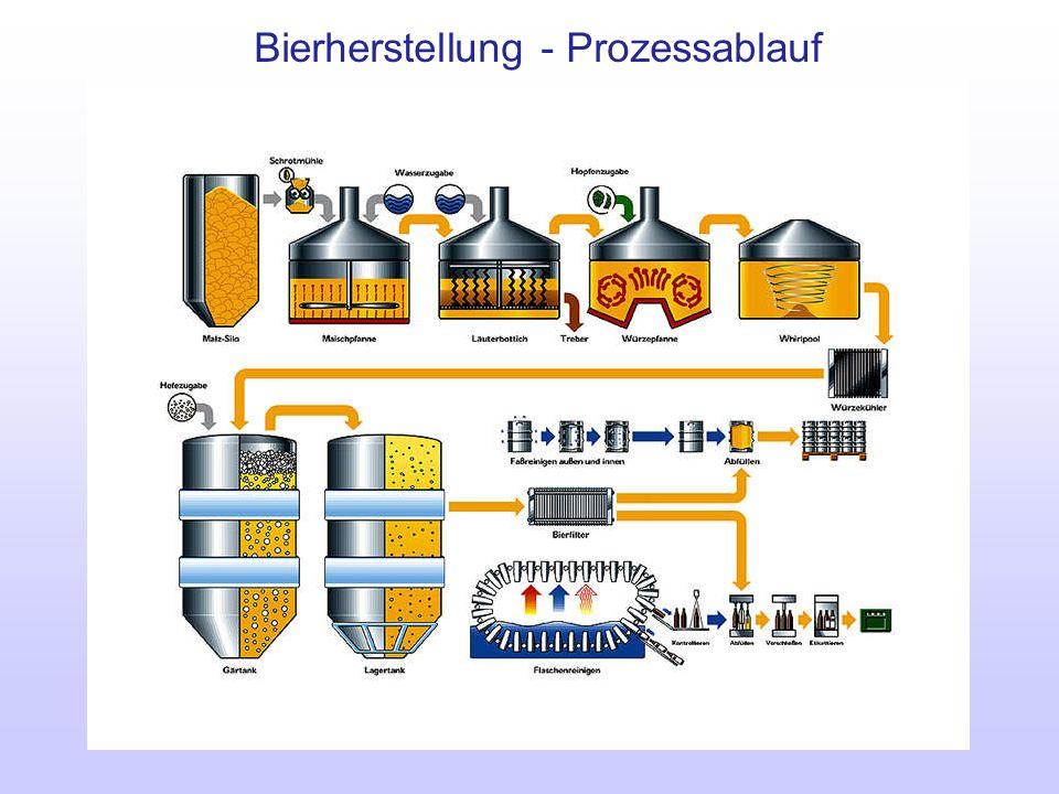 Bierherstellung - Prozessablauf