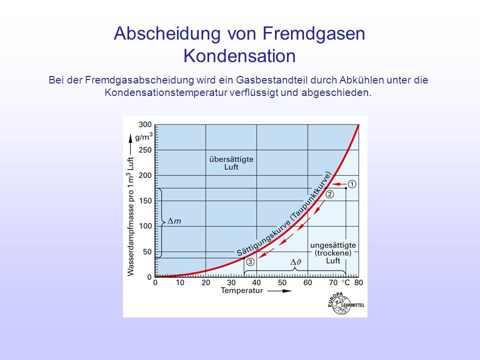 Abscheidung von Fremdgasen Kondensation