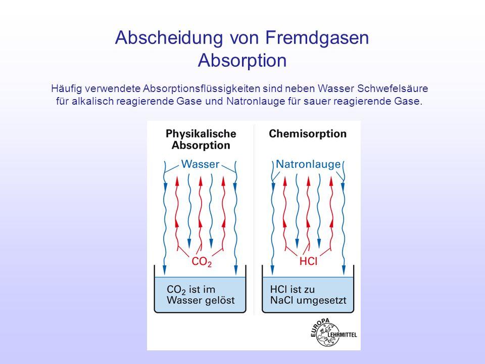 Abscheidung von Fremdgasen Absorption