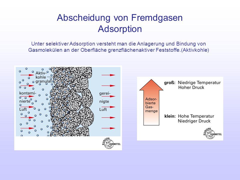 Abscheidung von Fremdgasen Adsorption