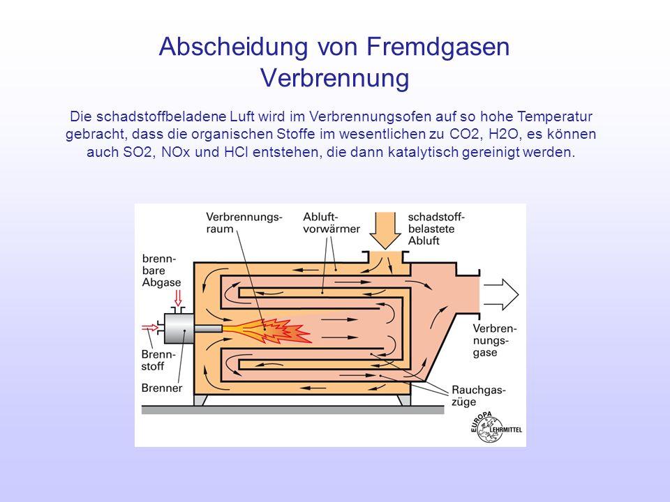 Abscheidung von Fremdgasen Verbrennung