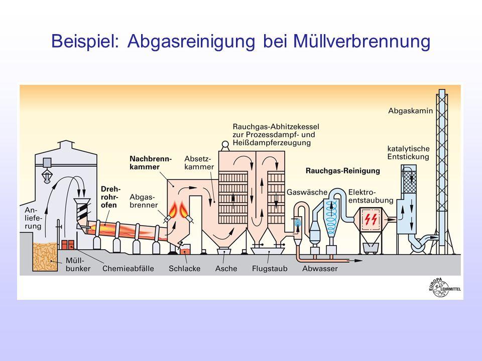 Beispiel: Abgasreinigung bei Müllverbrennung