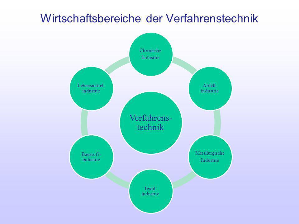 Wirtschaftsbereiche der Verfahrenstechnik