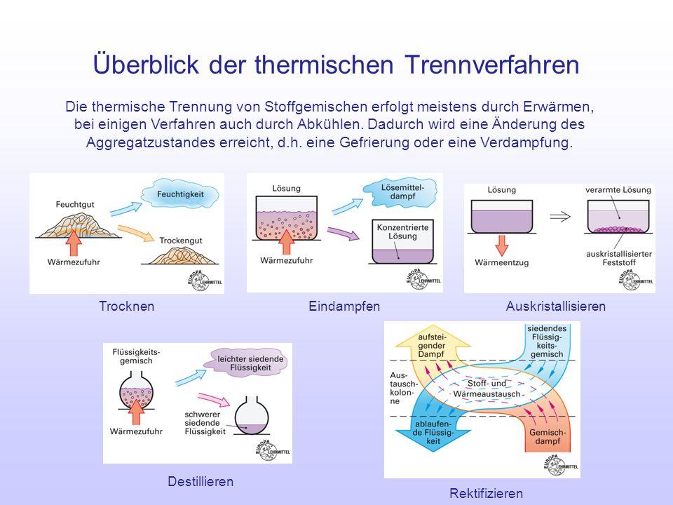 Überblick der thermischen Trennverfahren