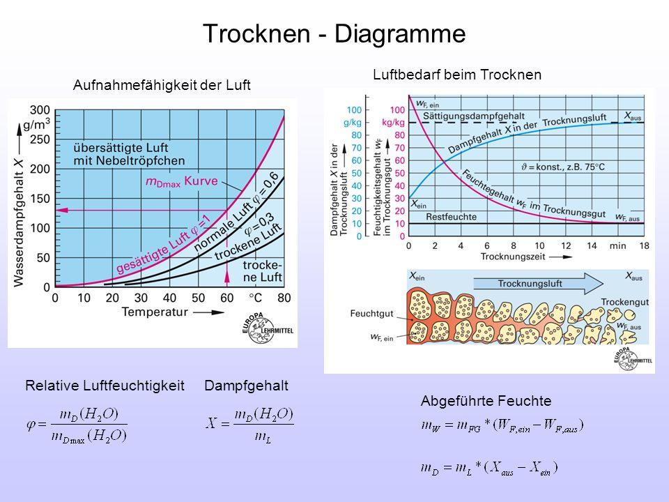 Trocknen - Diagramme Luftbedarf beim Trocknen