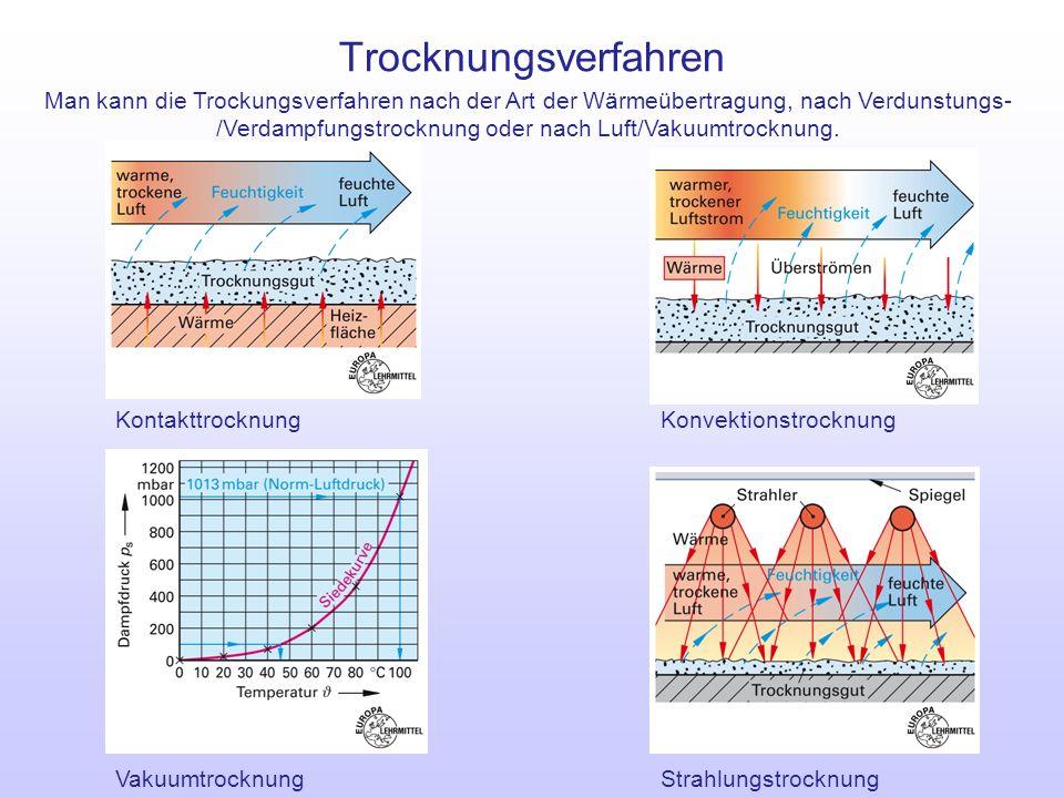 Trocknungsverfahren Man kann die Trockungsverfahren nach der Art der Wärmeübertragung, nach Verdunstungs-