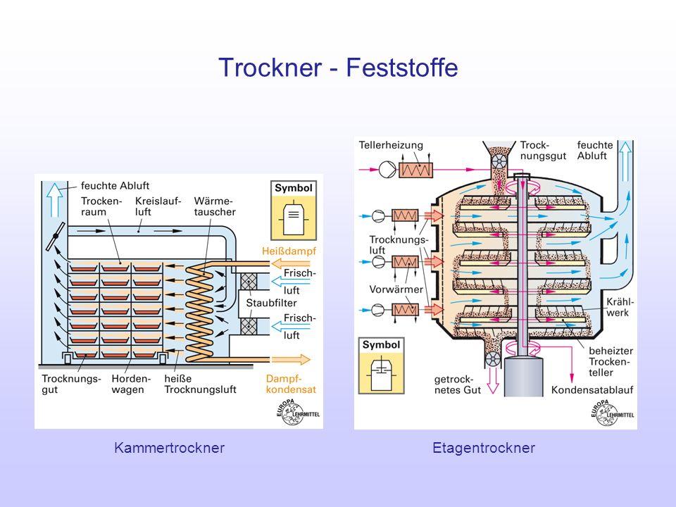 Trockner - Feststoffe Etagentrockner Kammertrockner