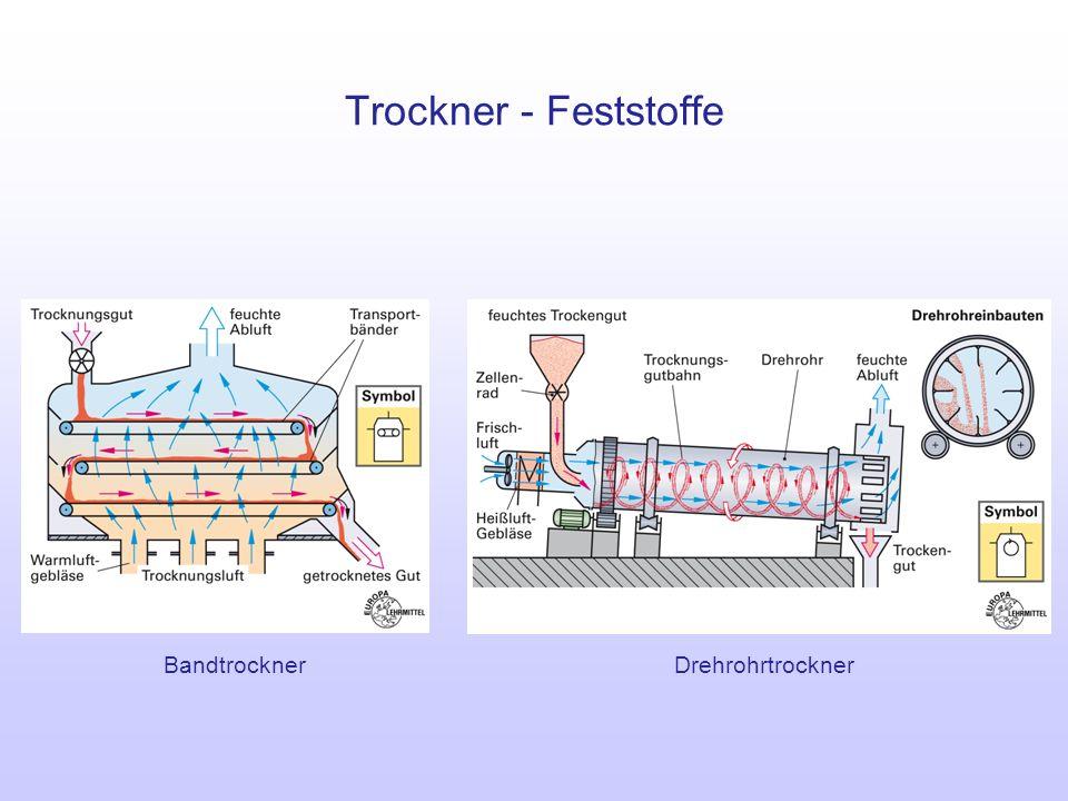 Trockner - Feststoffe Bandtrockner Drehrohrtrockner
