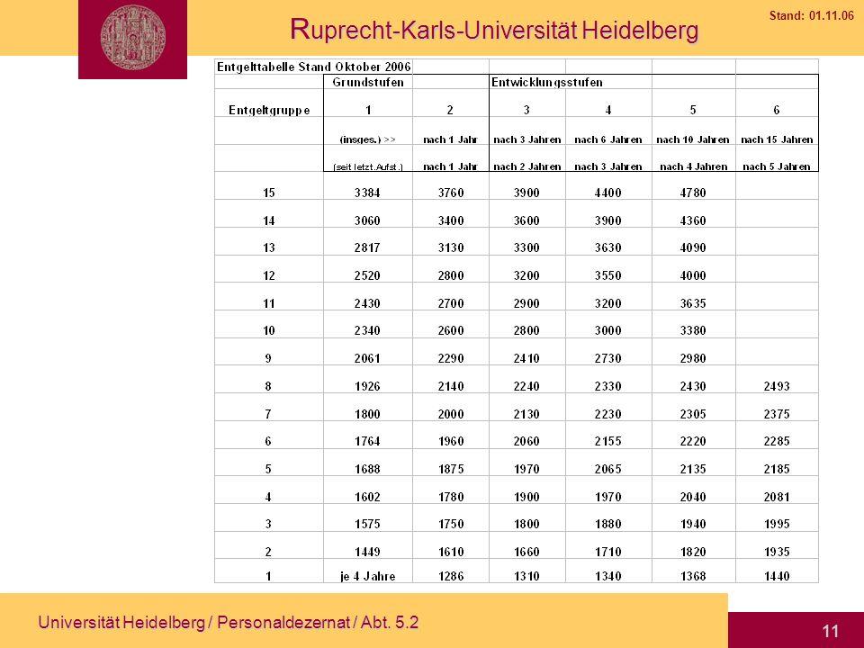 Universität Heidelberg / Personaldezernat / Abt. 5.2