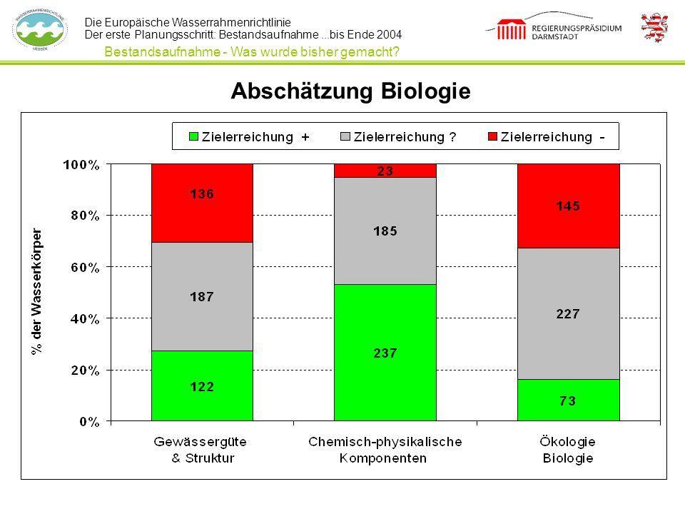 Abschätzung Biologie Bestandsaufnahme - Was wurde bisher gemacht